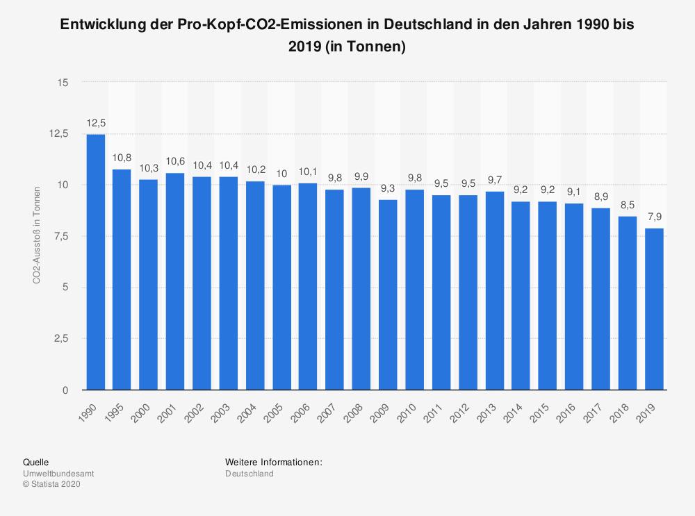 statistic_id153528_kohlendioxid---pro-kopf-emissionen-in-deutschland-bis-2019.png
